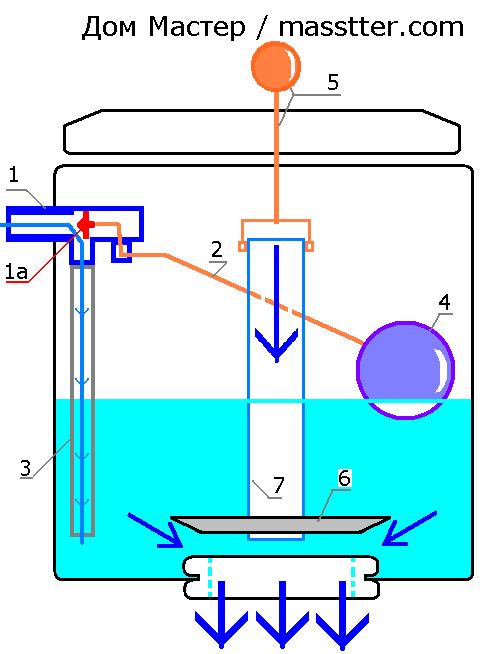 Наглядная схема бачка унитаза