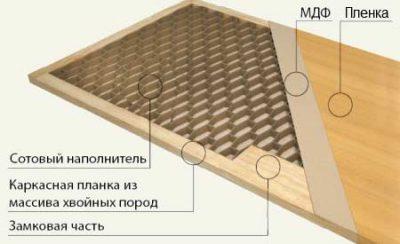 Поливинилхлоридное дверное покрытие