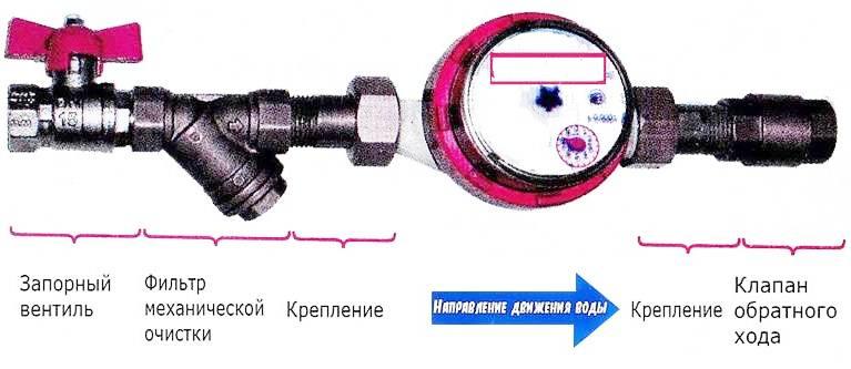 Наглядная схема установки счетчика воды