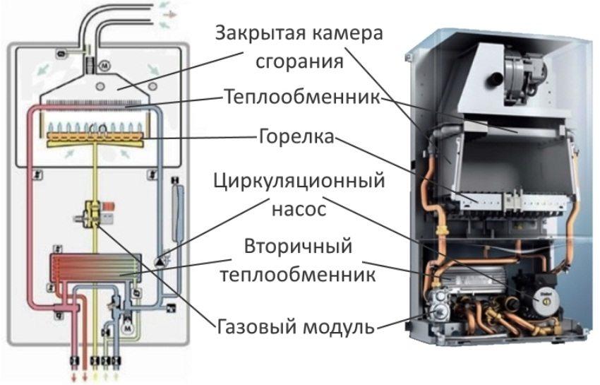 Строение газового котла