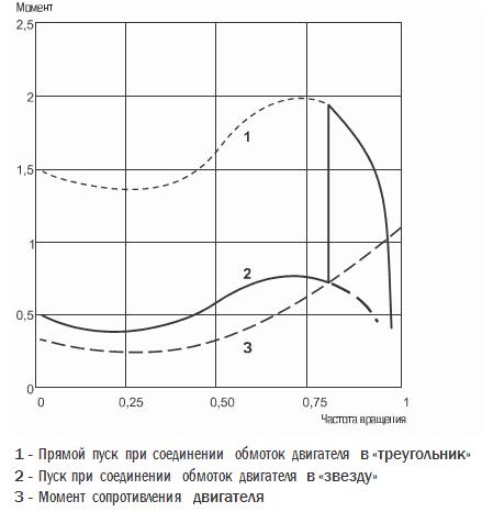 Grafik-puskovyh-tokov1