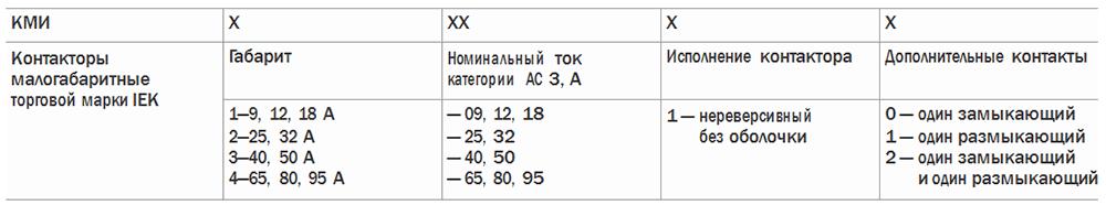 Структура условного обозначения КМИ