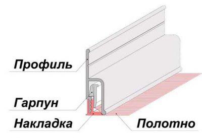 Гарпунная система натяжных потолков