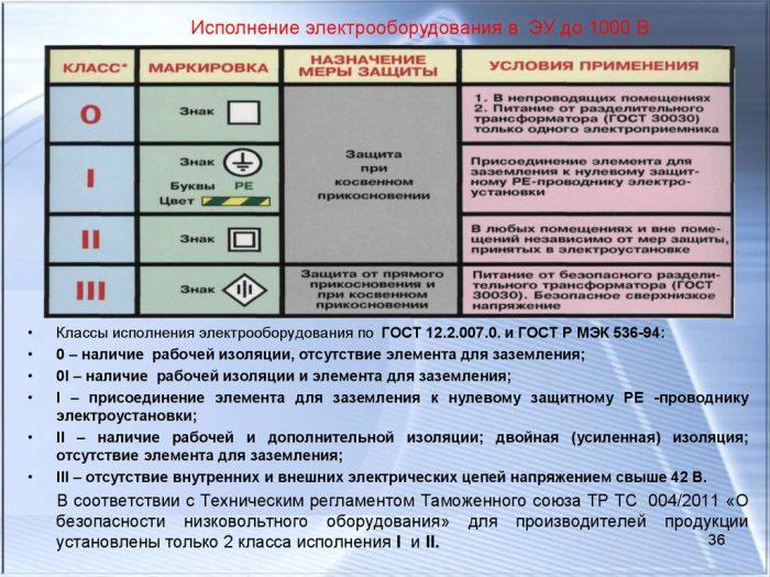 Классификация изоляции электроинструмента