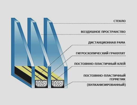 Стеклопакет