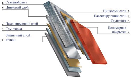 Структура металлической черепицы