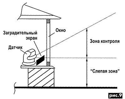 Зона контроля ИК датчика