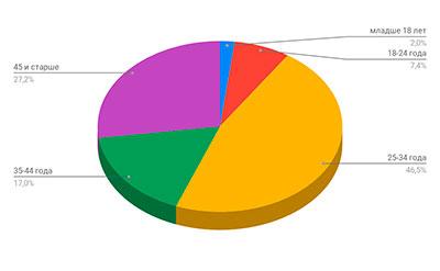 Диаграмма возраст аудитории